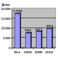 Численность промышленно-производственных специалистов на Севмаше